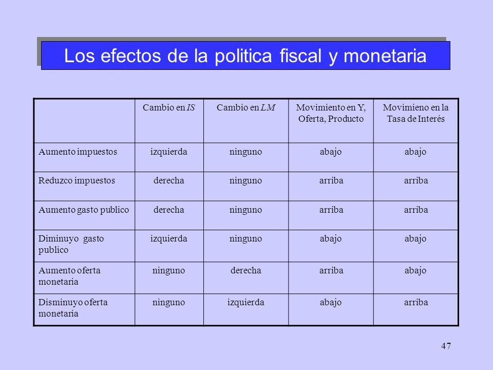 47 Los efectos de la politica fiscal y monetaria Cambio en ISCambio en LMMovimiento en Y, Oferta, Producto Movimieno en la Tasa de Interés Aumento imp