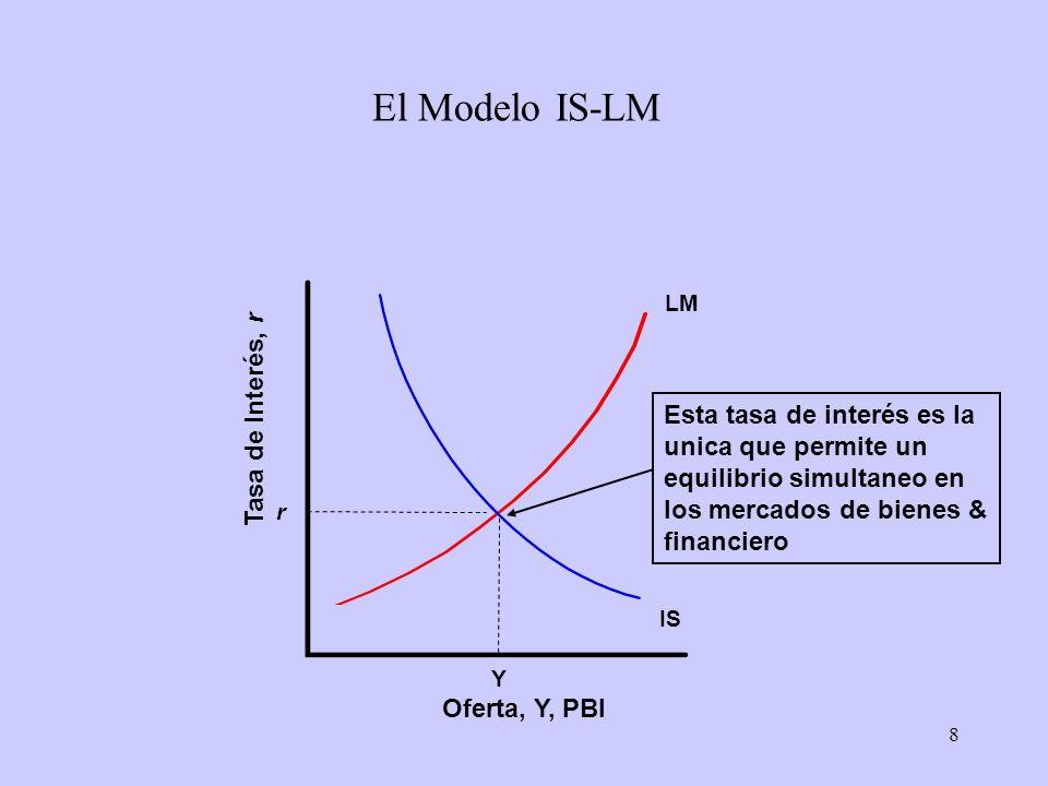 8 El Modelo IS-LM Oferta, Y, PBI Tasa de Interés, r IS Y r LM Esta tasa de interés es la unica que permite un equilibrio simultaneo en los mercados de