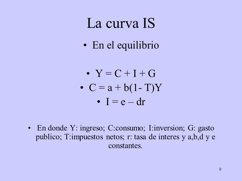 9 La curva IS En el equilibrio Y = C + I + G C = a + b(1- T)Y I = e – dr En donde Y: ingreso; C:consumo; I:inversion; G: gasto publico; T:impuestos ne