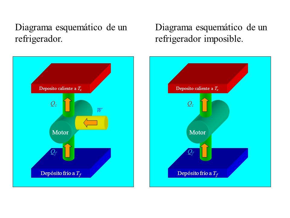Diagrama esquemático de un refrigerador.Diagrama esquemático de un refrigerador imposible.