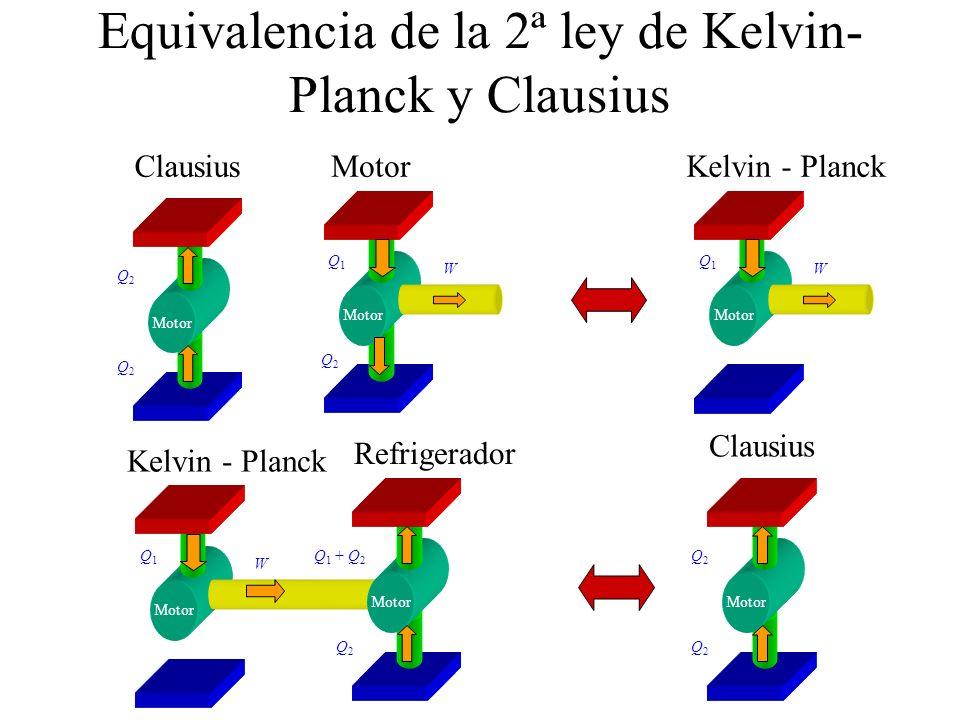 Equivalencia de la 2ª ley de Kelvin- Planck y Clausius Motor W Q2Q2 Q2Q2 ClausiusMotor Q1Q1 Q2Q2 W Kelvin - Planck Q1Q1 Motor W Kelvin - Planck Q1Q1 Motor Q2Q2 Q 1 + Q 2 Refrigerador Motor Q2Q2 Q2Q2 Clausius