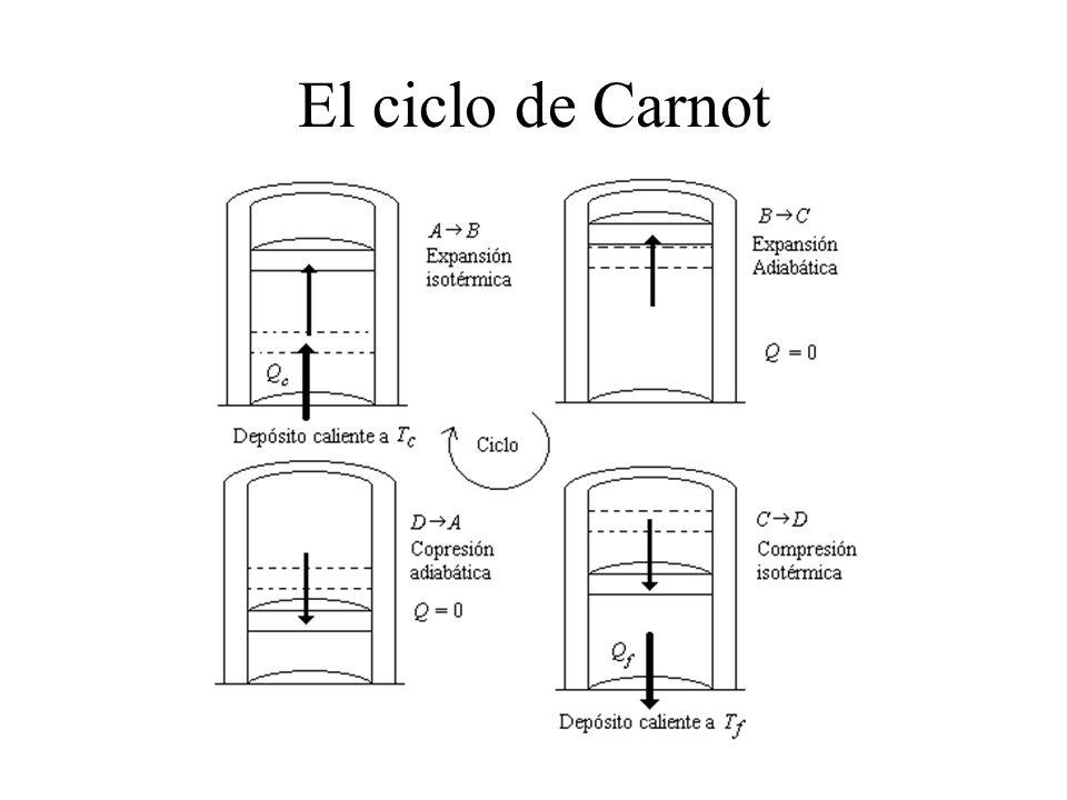 El ciclo de Carnot