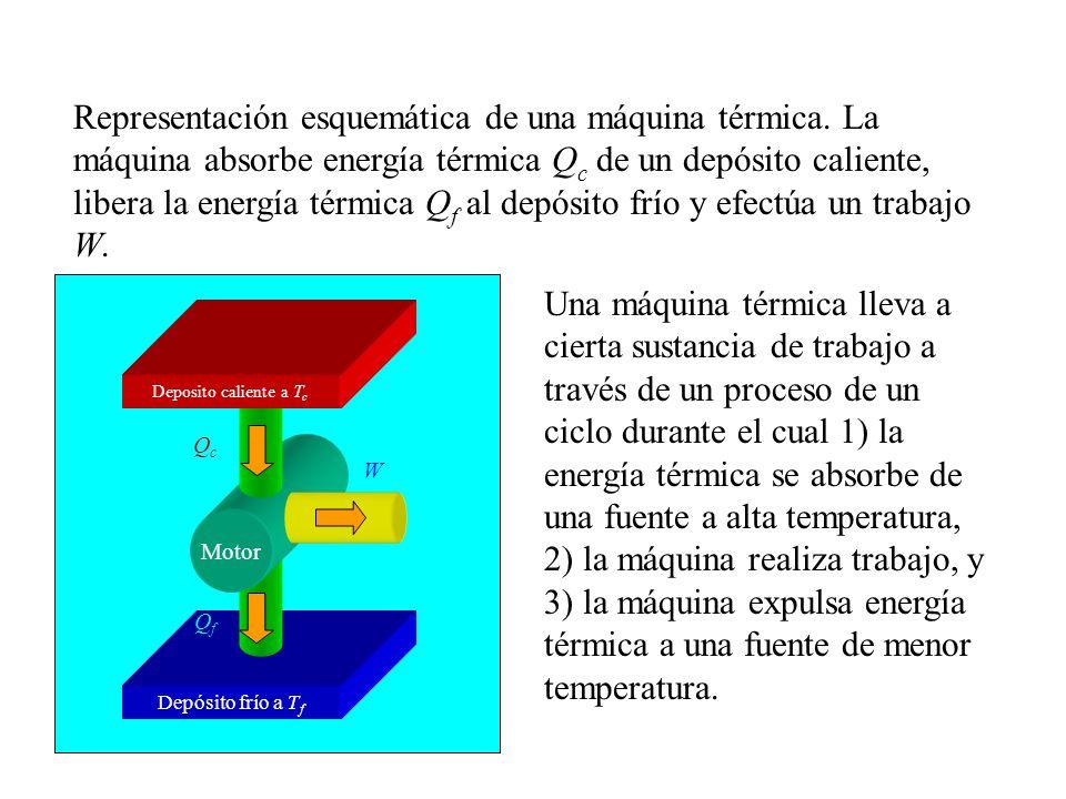 Representación esquemática de una máquina térmica.