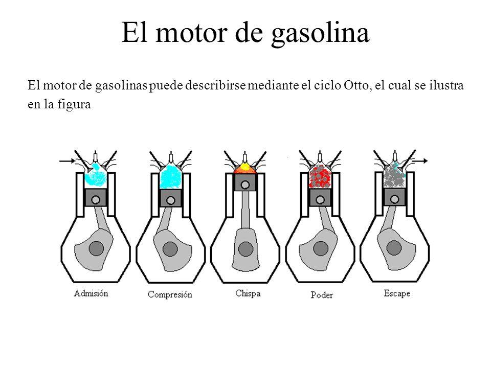 El motor de gasolina El motor de gasolinas puede describirse mediante el ciclo Otto, el cual se ilustra en la figura