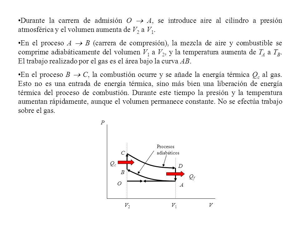 Durante la carrera de admisión O A, se introduce aire al cilindro a presión atmosférica y el volumen aumenta de V 2 a V 1.