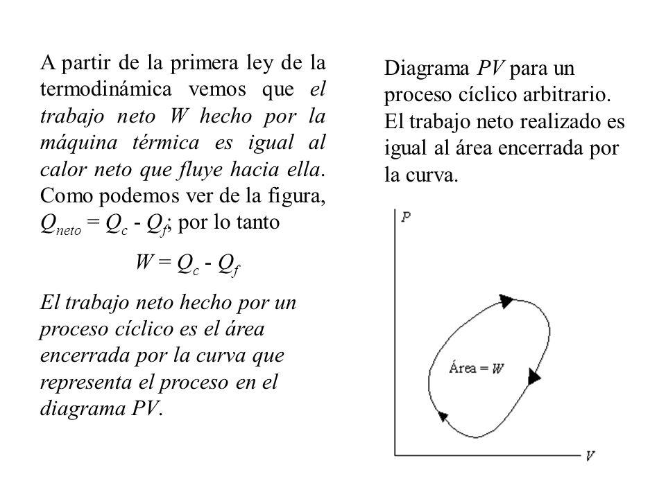 A partir de la primera ley de la termodinámica vemos que el trabajo neto W hecho por la máquina térmica es igual al calor neto que fluye hacia ella.