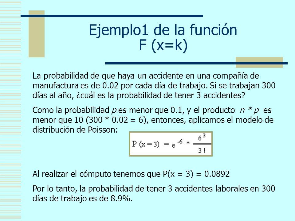 Ejemplo1 de la función F (x=k) La probabilidad de que haya un accidente en una compañía de manufactura es de 0.02 por cada día de trabajo.