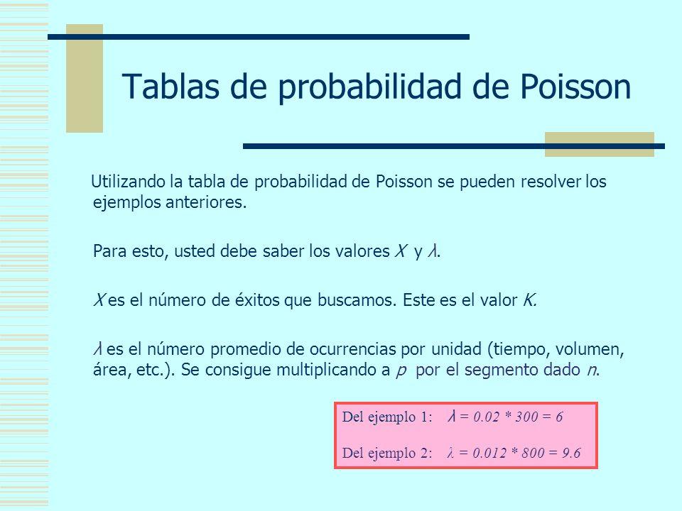 Tablas de probabilidad de Poisson Utilizando la tabla de probabilidad de Poisson se pueden resolver los ejemplos anteriores.