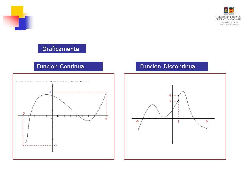 Teoremas de Continuidad a) Toda Función polinómica es continua en su dominio Teorema 1 Teorema 2 Toda Función racional es continua en su dominio Teorema 3 Si yentonces es continua en todo numero b) es continua en todo numero positivo