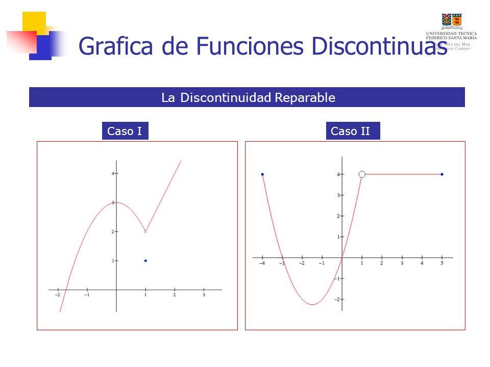 Grafica de Funciones Discontinuas La Discontinuidad Reparable Caso ICaso II