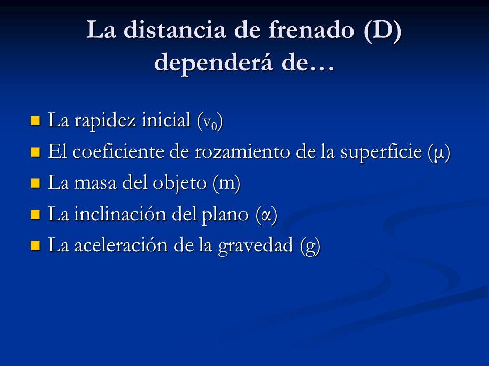 La distancia de frenado (D) dependerá de… La rapidez inicial ( v 0 ) La rapidez inicial ( v 0 ) El coeficiente de rozamiento de la superficie (μ) El coeficiente de rozamiento de la superficie (μ) La masa del objeto (m) La masa del objeto (m) La inclinación del plano (α) La inclinación del plano (α) La aceleración de la gravedad (g) La aceleración de la gravedad (g)
