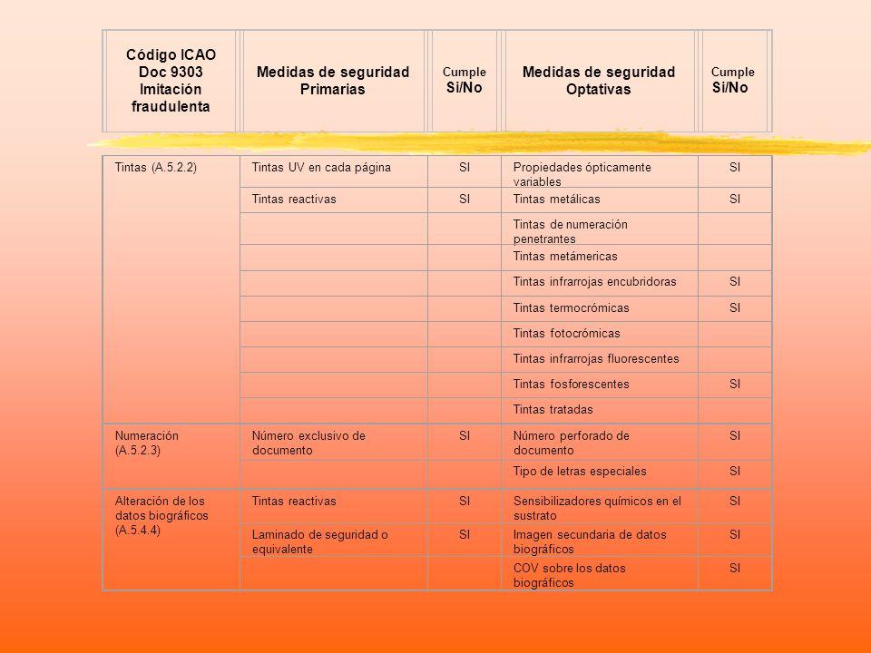 Código ICAO Doc 9303 Imitación fraudulenta Medidas de seguridad Primarias Cumple Si/No Medidas de seguridad Optativas Cumple Si/No Sustitución de páginas (A.5.5.3 y A.5.5.4) Pespunte doble o equivalenteSIPatrón programable de cosidoSI Diseño singular de la página de datos biográficos SIHilo fluorescenteSI Número de serie en cada página SI Número de páginas en guilloches SI Marcas en cada páginaSI Datos biográficos en una página interior SI Robo de documentos (A.7.1 y A.7.2) Disponer de buenas medidas de seguridad física SICCTV en las zonas de producción SI Control de todos los componentes de seguridad SIProducción centralizadaSI Números de serie en los documentos en blanco SI Transporte protegido de documentos en blanco SI Sistema de protección contra fraude interno SI Intercambio internacional de información sobre documentos perdidos y robados SI Total = 45 medidas