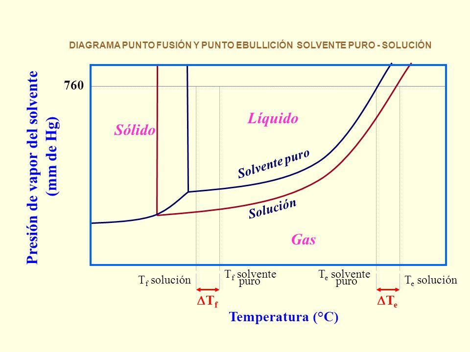 Presión de vapor del solvente (mm de Hg) 760 Sólido Líquido Gas T f T e Temperatura (°C) T f solución T f solvente puro Solución Solvente puro T e sol