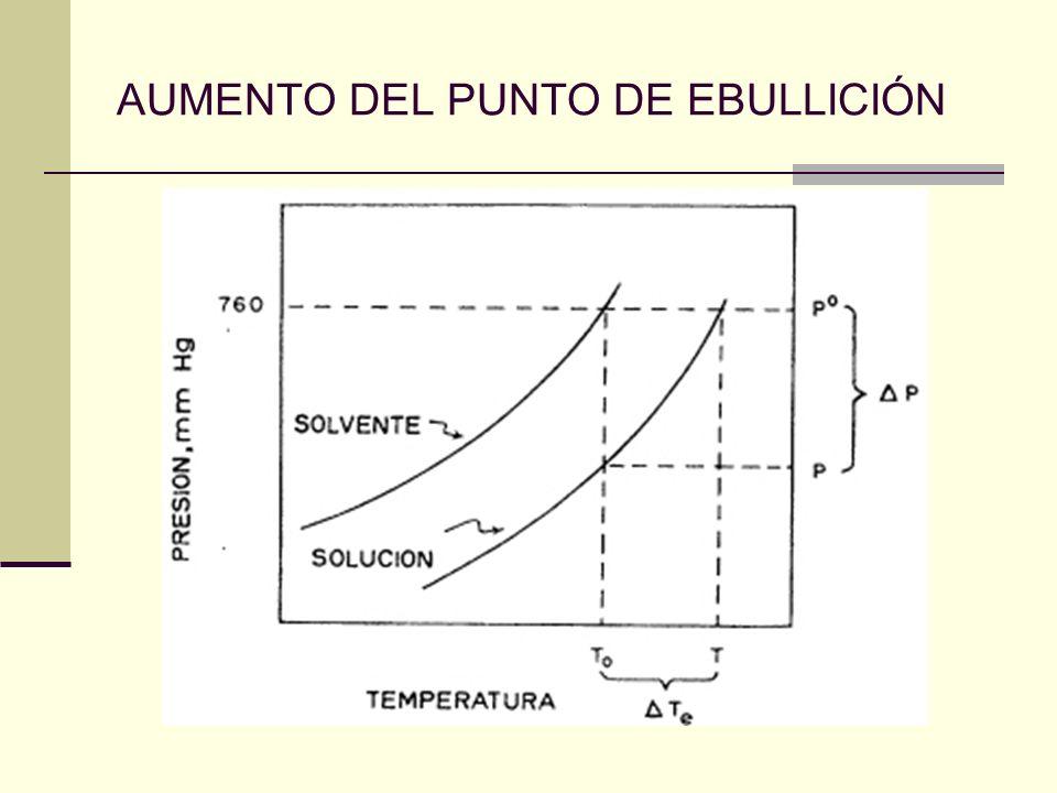 AUMENTO DEL PUNTO DE EBULLICIÓN