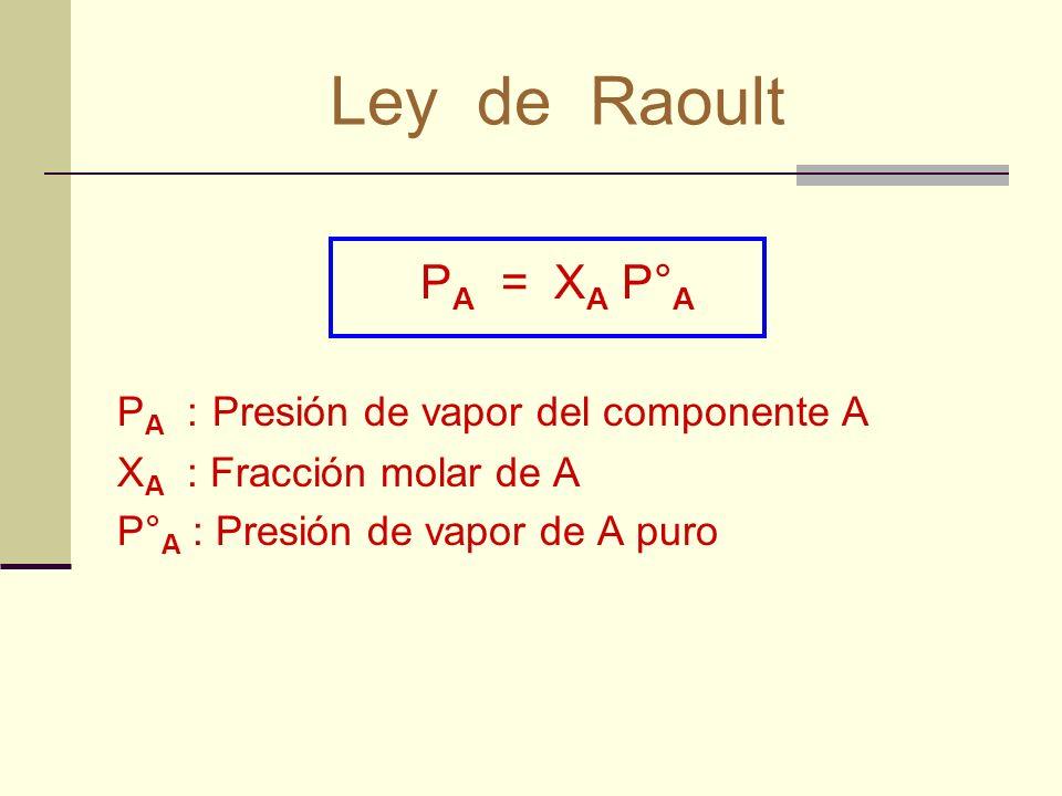 P A = X A P° A P A : Presión de vapor del componente A X A : Fracción molar de A P° A : Presión de vapor de A puro