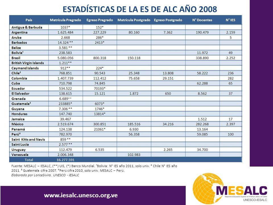 ESTADÍSTICAS DE LA ES DE ALC AÑO 2008 www.iesalc.unesco.org.ve Fuente: MESALC – IESALC, (**) UIS, (*) Banco Mundial. ¹Bolivia: N° IES año 2011, solo u