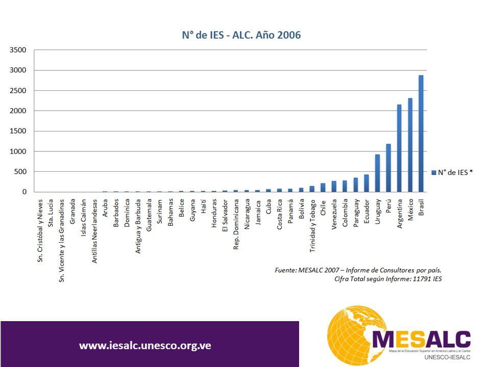 COMPONENTES DEL SI-MESALC www.iesalc.unesco.org.ve
