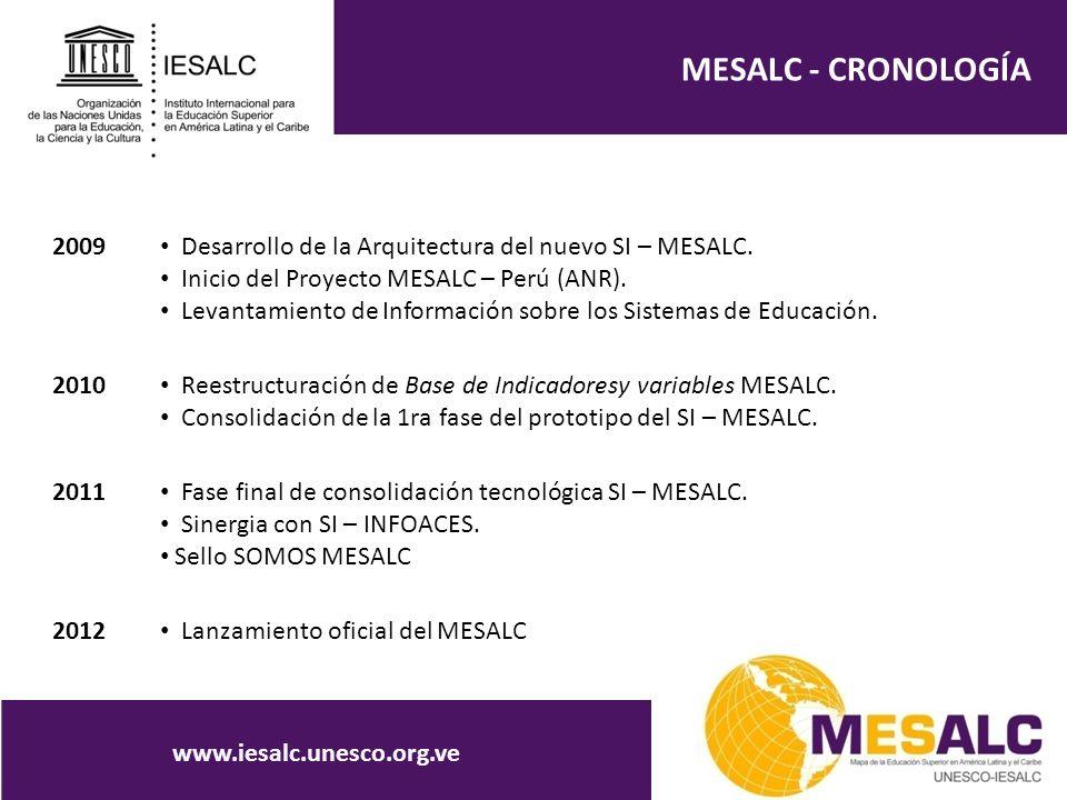 MESALC - CRONOLOGÍA www.iesalc.unesco.org.ve 2009 Desarrollo de la Arquitectura del nuevo SI – MESALC. Inicio del Proyecto MESALC – Perú (ANR). Levant