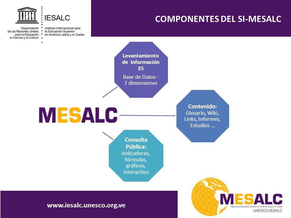 COMPONENTES DEL SI-MESALC Levantamiento de Información ES Base de Datos - 7 dimensiones Contenido: Glosario, Wiki, Links, Informes, Estudios … Consult