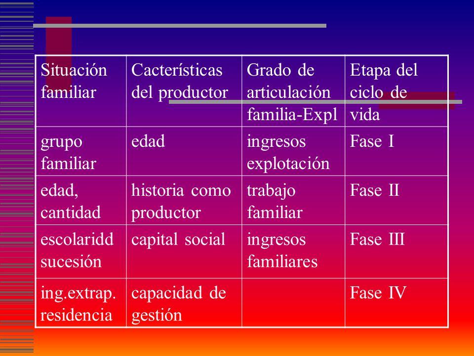 Proyecto global del S.F.E.Teoría del comportamiento adaptativo.