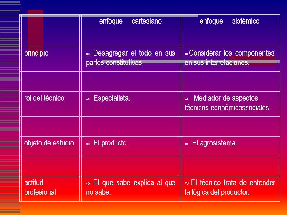Sistemas Componentes Flujos Límites Interacciones Objetivos