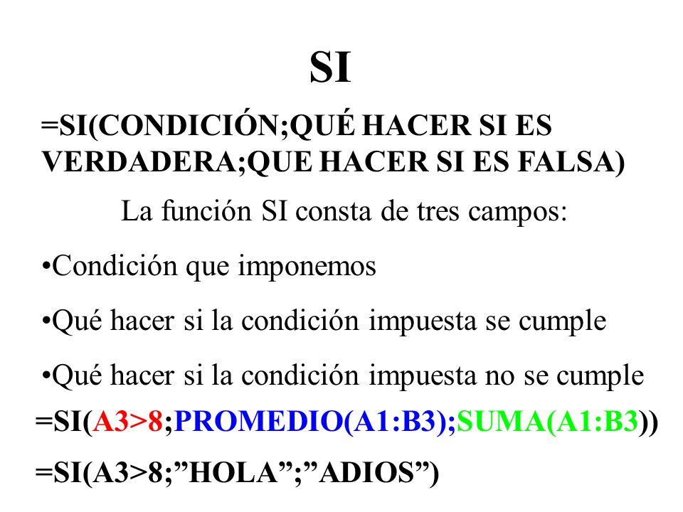 SI =SI(CONDICIÓN;QUÉ HACER SI ES VERDADERA;QUE HACER SI ES FALSA) La función SI consta de tres campos: Condición que imponemos Qué hacer si la condici