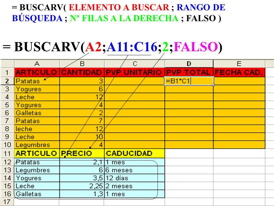 = BUSCARV(A2;A11:C16;2;FALSO) = BUSCARV( ELEMENTO A BUSCAR ; RANGO DE BÚSQUEDA ; Nº FILAS A LA DERECHA ; FALSO )