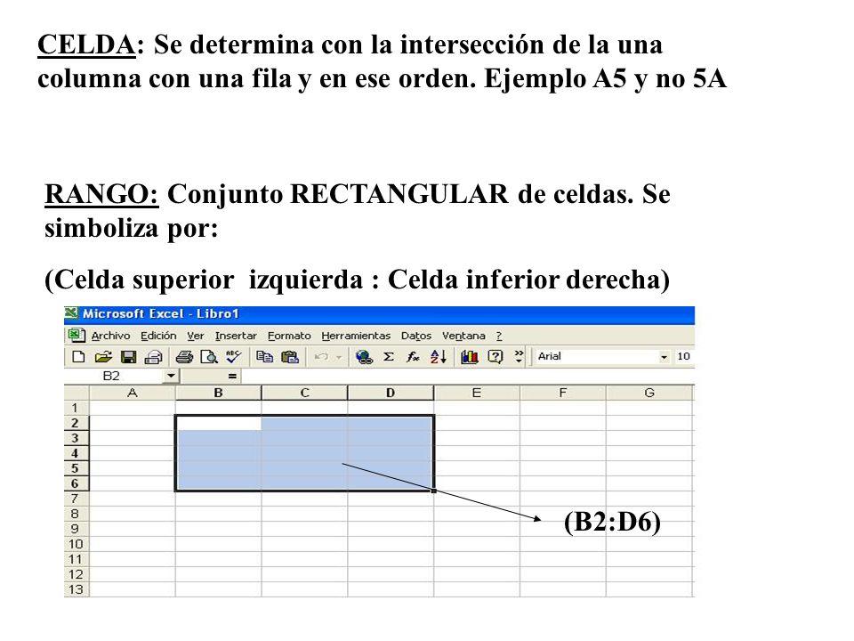 CELDA: Se determina con la intersección de la una columna con una fila y en ese orden. Ejemplo A5 y no 5A RANGO: Conjunto RECTANGULAR de celdas. Se si