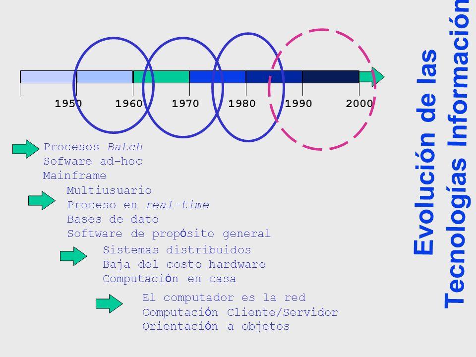 Evolución de las Tecnologías Información 195019601970198019902000 Procesos Batch Sofware ad-hoc Mainframe Multiusuario Proceso en real-time Bases de d