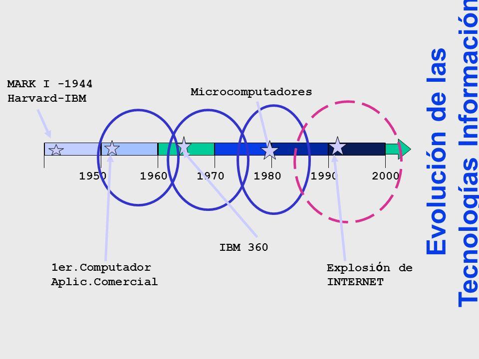 195019601970198019902000 MARK I -1944 Harvard-IBM 1er.Computador Aplic.Comercial IBM 360 Explosi ó n de INTERNET Microcomputadores Evolución de las Te