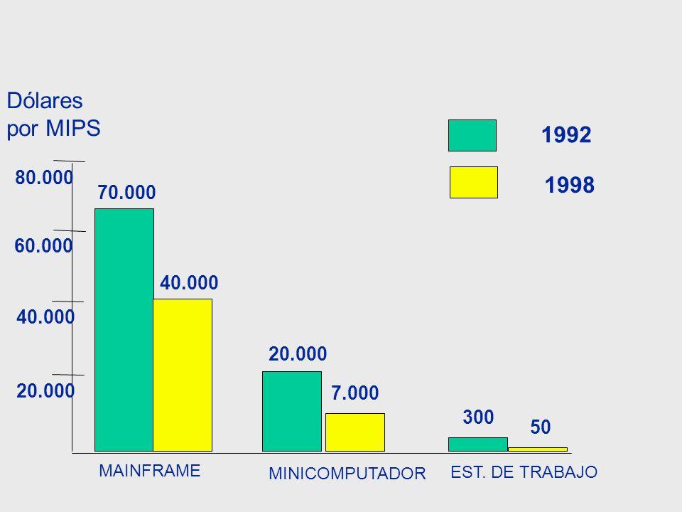 20.000 40.000 60.000 80.000 MAINFRAME MINICOMPUTADOR EST. DE TRABAJO 70.000 40.000 20.000 7.000 300 50 Dólares por MIPS 1992 1998