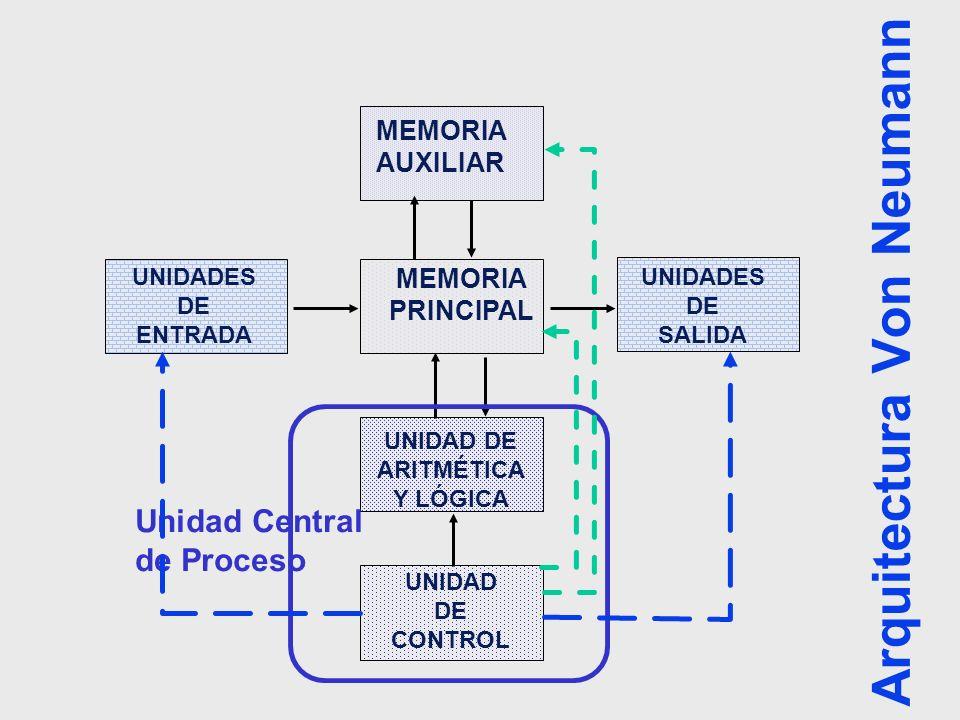 Arquitectura Von Neumann MEMORIA PRINCIPAL MEMORIA AUXILIAR UNIDAD DE ARITMÉTICA Y LÓGICA UNIDAD DE CONTROL UNIDADES DE ENTRADA UNIDADES DE SALIDA Uni