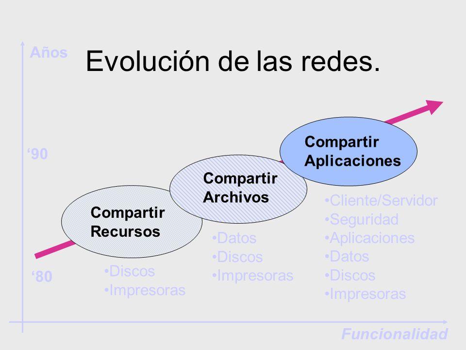 Evolución de las redes. Compartir Recursos Compartir Archivos Compartir Aplicaciones Discos Impresoras Datos Discos Impresoras Cliente/Servidor Seguri