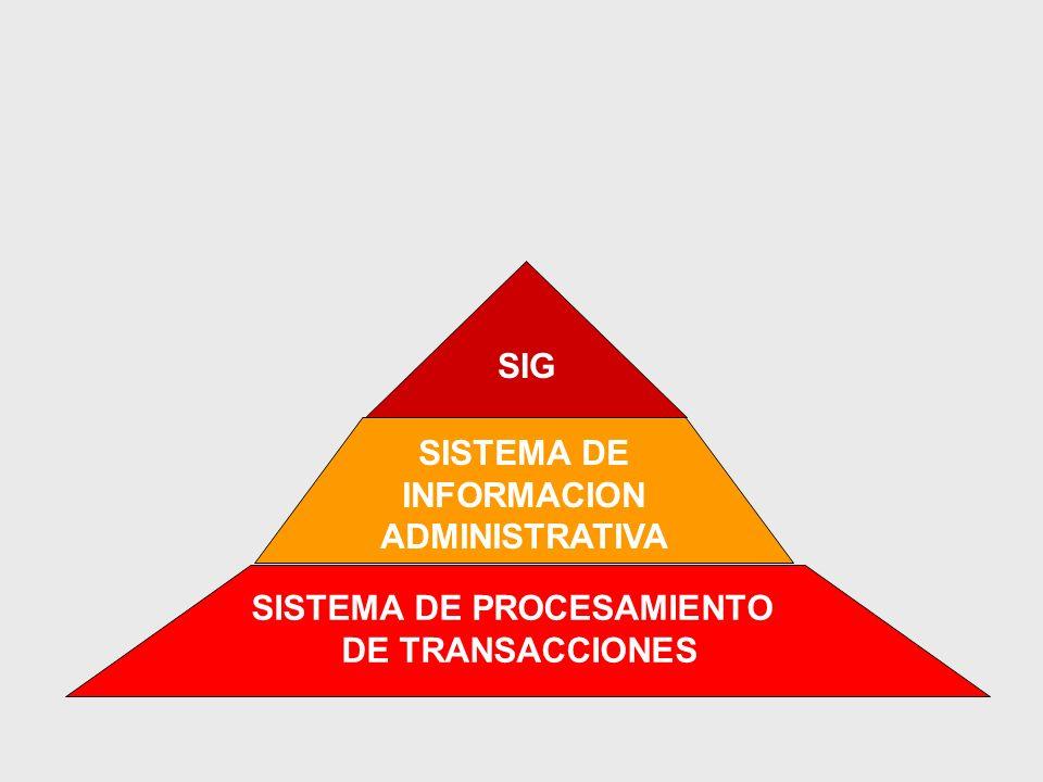 SISTEMA DE PROCESAMIENTO DE TRANSACCIONES SISTEMA DE INFORMACION ADMINISTRATIVA SIG