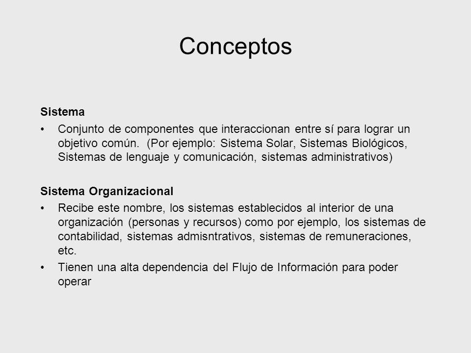 Conceptos Sistema Conjunto de componentes que interaccionan entre sí para lograr un objetivo común. (Por ejemplo: Sistema Solar, Sistemas Biológicos,