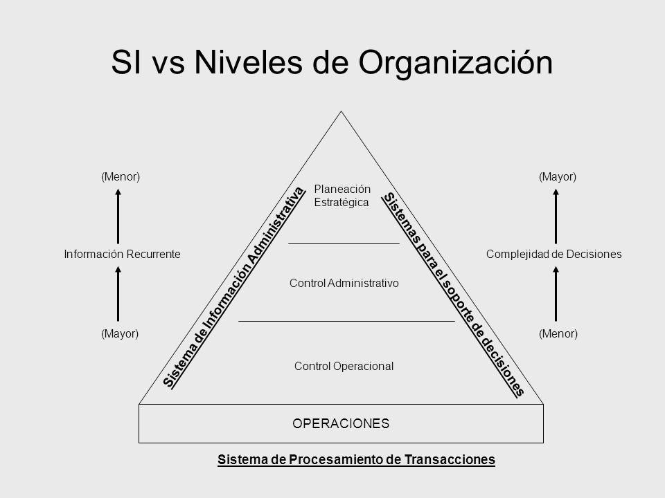 SI vs Niveles de Organización OPERACIONES Control Operacional Control Administrativo Planeación Estratégica Sistema de Procesamiento de Transacciones