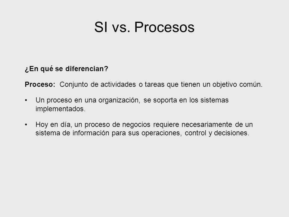 SI vs. Procesos ¿En qué se diferencian? Proceso: Conjunto de actividades o tareas que tienen un objetivo común. Un proceso en una organización, se sop