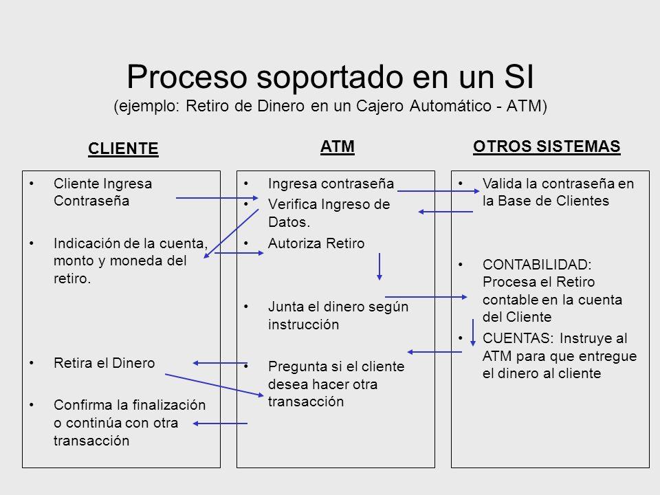Proceso soportado en un SI (ejemplo: Retiro de Dinero en un Cajero Automático - ATM) Cliente Ingresa Contraseña Indicación de la cuenta, monto y moned