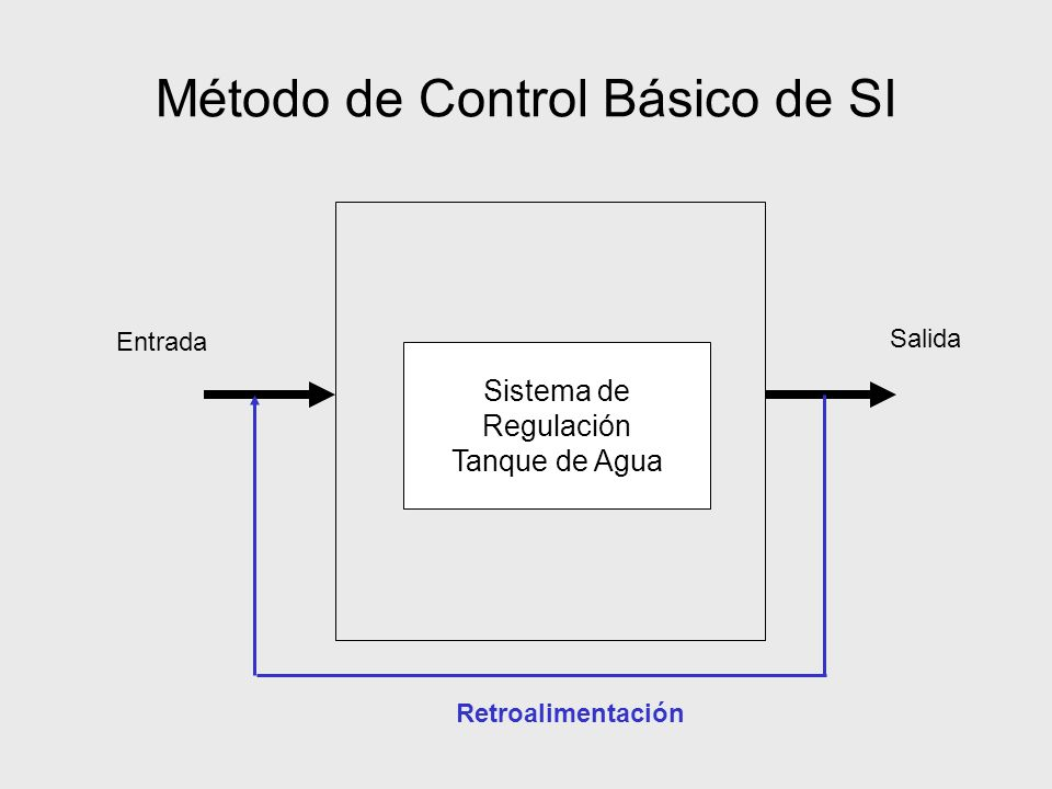 Método de Control Básico de SI Entrada Salida Retroalimentación Sistema de Regulación Tanque de Agua