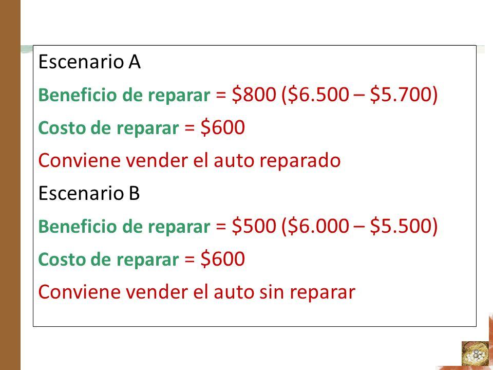 Escenario A Beneficio de reparar = $800 ($6.500 – $5.700) Costo de reparar = $600 Conviene vender el auto reparado Escenario B Beneficio de reparar = $500 ($6.000 – $5.500) Costo de reparar = $600 Conviene vender el auto sin reparar 8