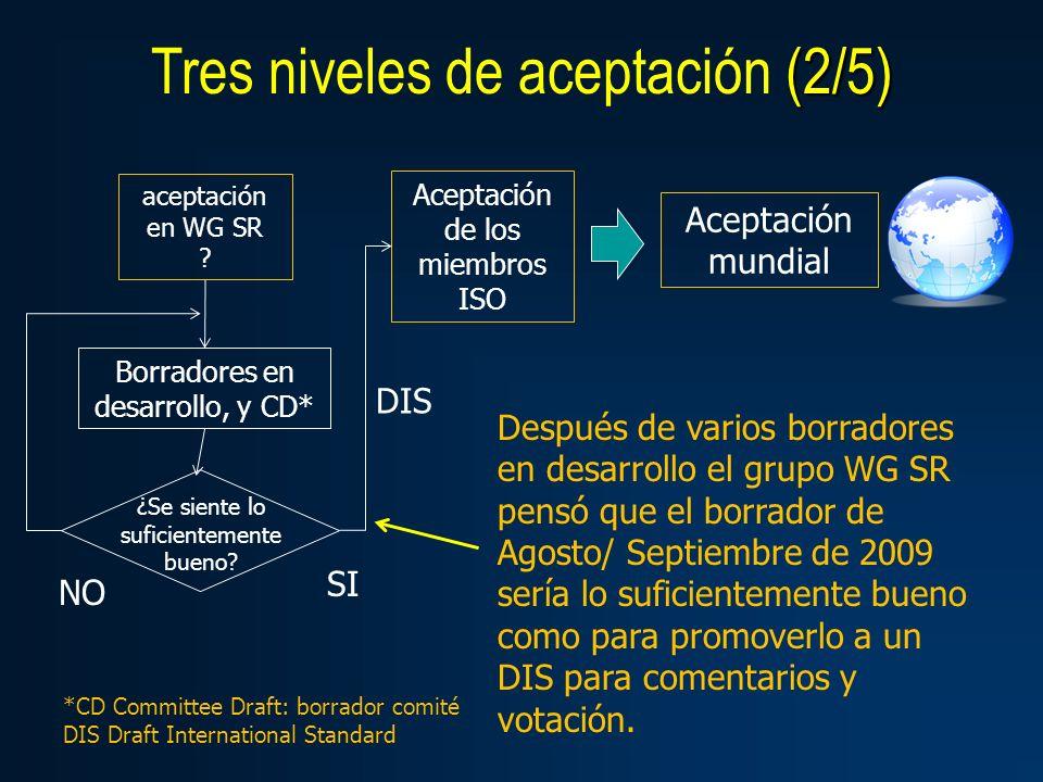 (2/5) Tres niveles de aceptación (2/5) Aceptación mundial Aceptación de los miembros ISO aceptación en WG SR ? Borradores en desarrollo, y CD* ¿Se sie