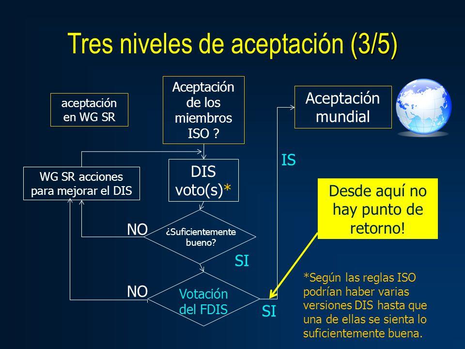 (3/5) Tres niveles de aceptación (3/5) Aceptación mundial Aceptación de los miembros ISO ? aceptación en WG SR DIS voto(s)* ¿Suficientemente bueno? SI