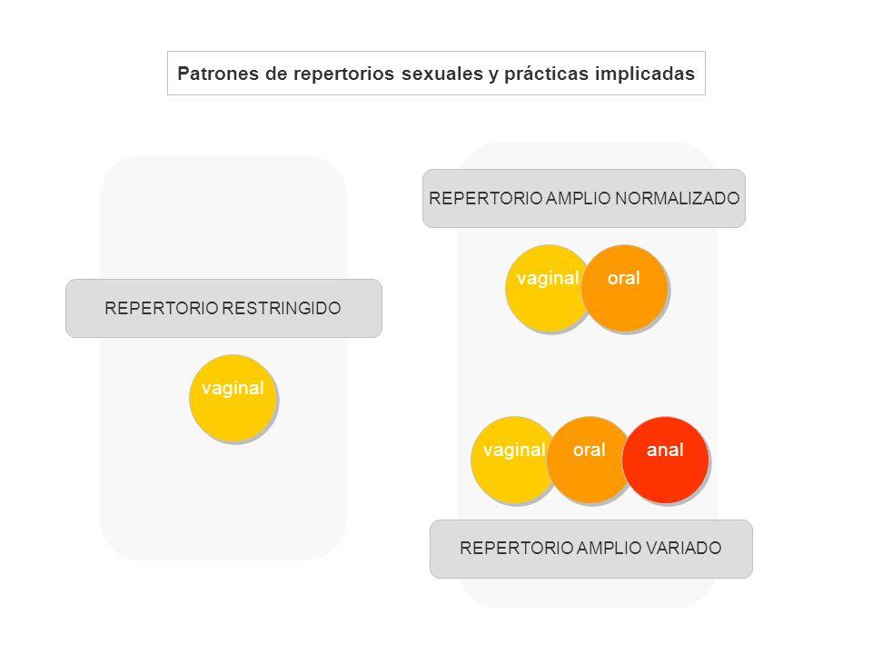 Patrones de repertorios sexuales y prácticas implicadas vaginal REPERTORIO RESTRINGIDO vaginal REPERTORIO AMPLIO NORMALIZADO REPERTORIO AMPLIO VARIADO