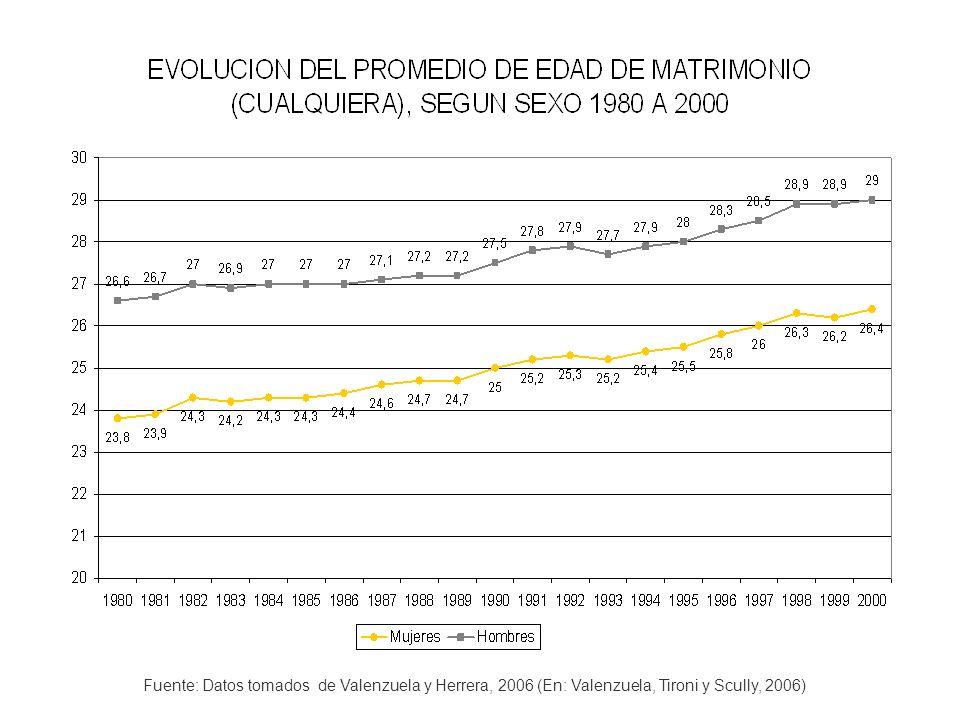 EVOLUCION DE LAS TASAS BRUTAS DE NUPCIALIDAD CHILE 1910 – 2000 [1] [1] 1910192019301940195019601970198019902000 6.06.79.18.47.87.37.57.77.54.4 [1] [1] La tasa bruta de nupcialidad contabiliza el número de matrimonios ocurridos en un año, dividido por cada 1.000 personas de toda edad y estado civil en una determinada zona geográfica.