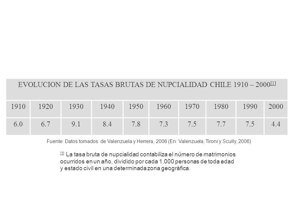 EVOLUCION DE LAS TASAS BRUTAS DE NUPCIALIDAD CHILE 1910 – 2000 [1] [1] 1910192019301940195019601970198019902000 6.06.79.18.47.87.37.57.77.54.4 [1] [1]