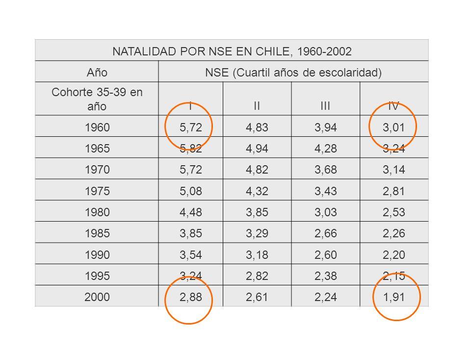 NATALIDAD POR NSE EN CHILE, 1960-2002 AñoNSE (Cuartil años de escolaridad) Cohorte 35-39 en añoIIIIIIIV 19605,724,833,943,01 19655,824,944,283,24 1970