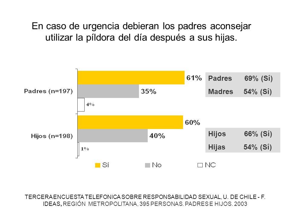 En caso de urgencia debieran los padres aconsejar utilizar la píldora del día después a sus hijas. Padres 69% (Sí) Madres 54% (Sí) Hijos 66% (Sí) Hija