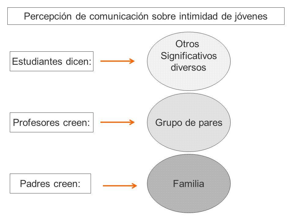 Estudiantes dicen: Otros Significativos diversos Familia Grupo de pares Profesores creen: Padres creen: Percepción de comunicación sobre intimidad de jóvenes