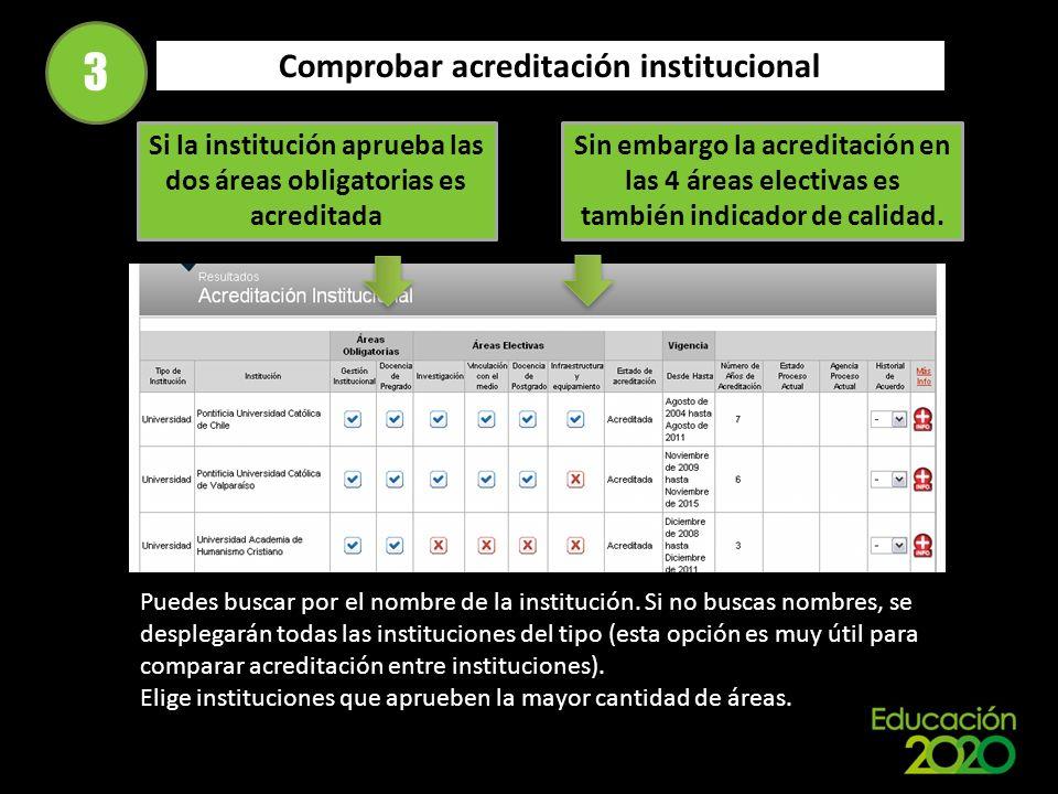 Comprobar acreditación institucional 3 Si la institución aprueba las dos áreas obligatorias es acreditada Sin embargo la acreditación en las 4 áreas electivas es también indicador de calidad.
