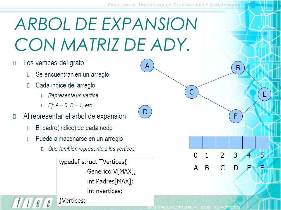 ARBOL DE EXPANSION CON MATRIZ DE ADY. Los vertices del grafo Se encuentran en un arreglo Cada indice del arreglo Representa un vertice Ej: A – 0, B –